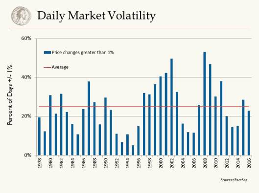 Daily_Market_Volatility